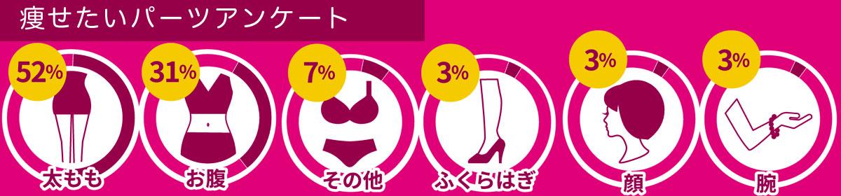 当サイトの痩せたいパーツのアンケートでも脚やせは過半数以上!