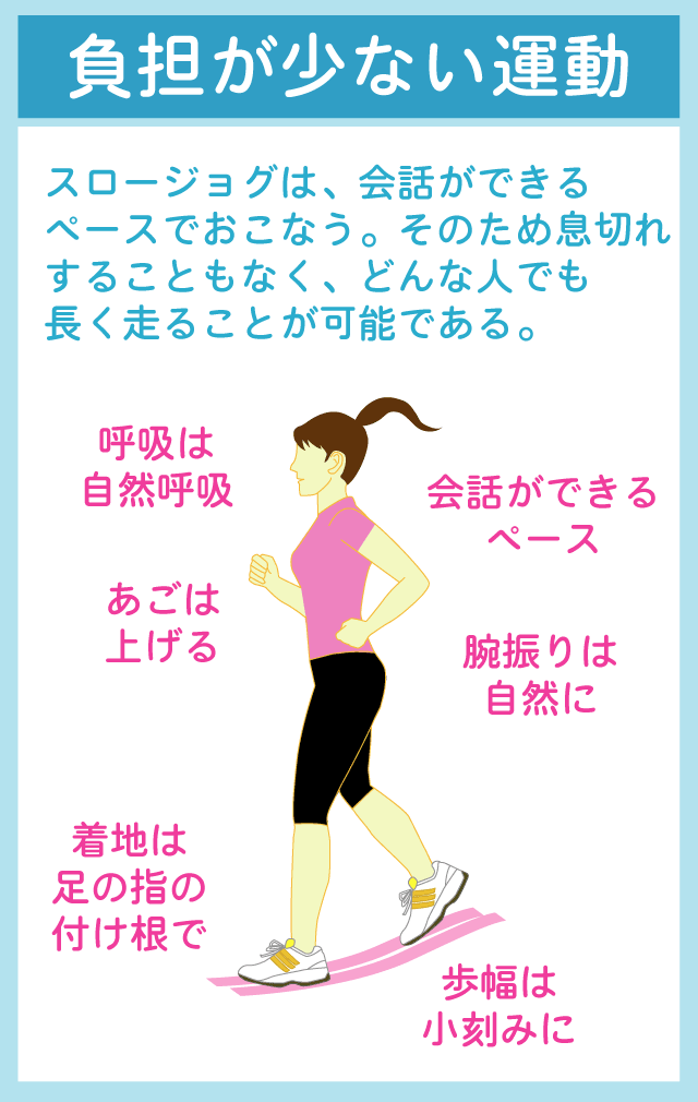 スロージョギングの基本