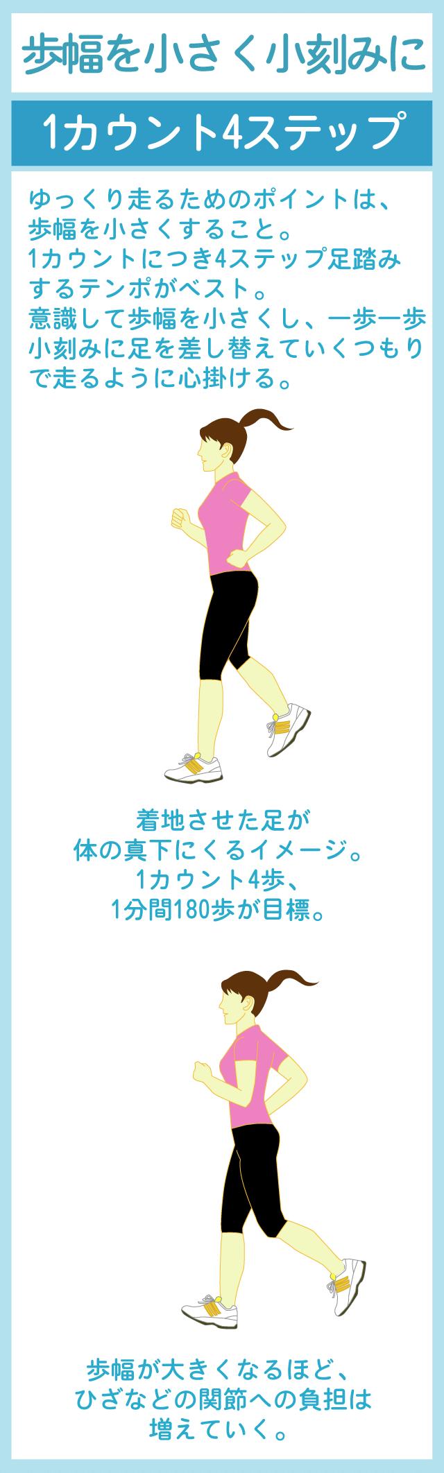 1秒4歩刻みを基本にするスロージョギング