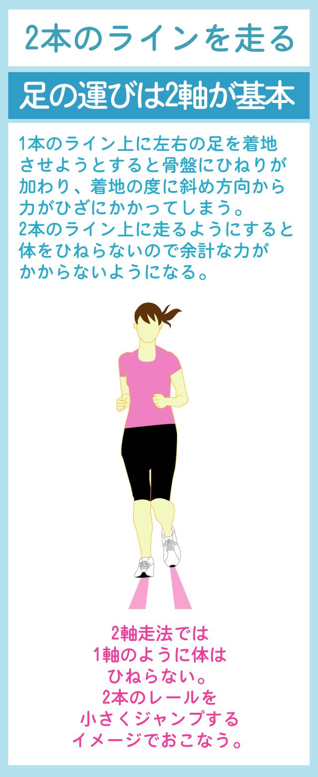 2本のラインを意識した足運びがスロージョギングの重要なポイント