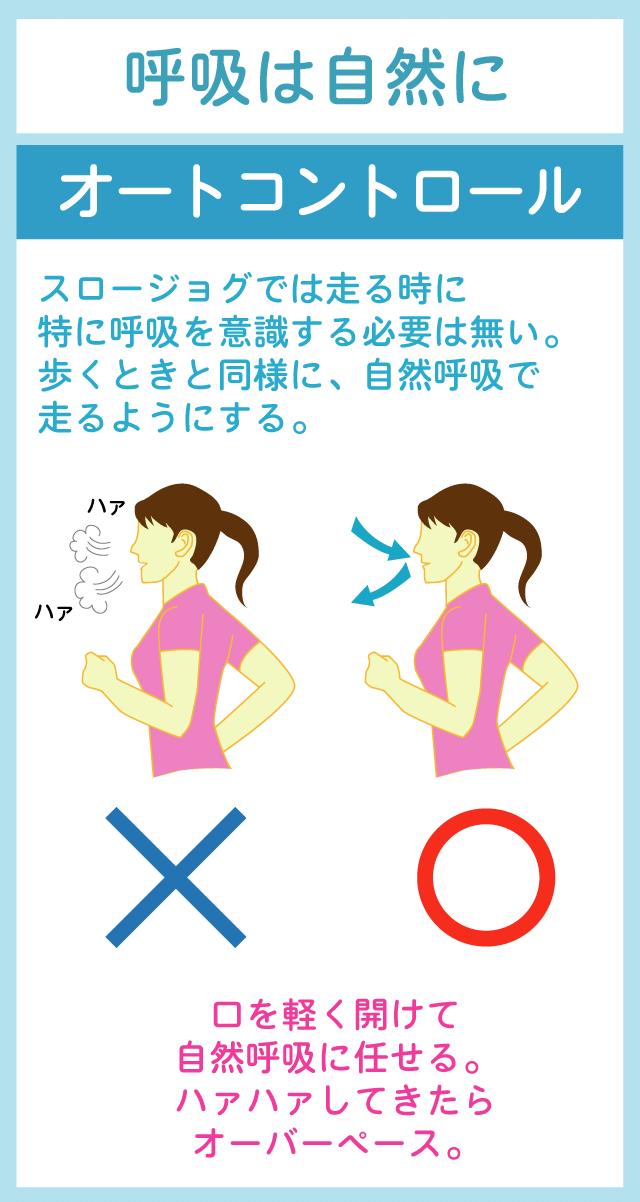 スロージョギングの呼吸法