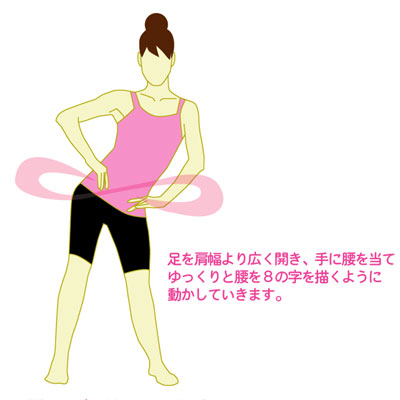 腰回しエクササイズで骨盤を回旋させる