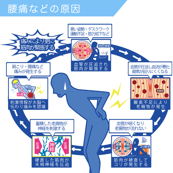 身体の痛みの原因になるコリや緊張