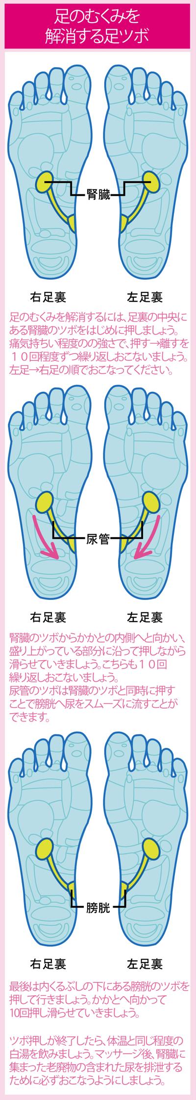 足のむくみを解消する足裏マッサージ
