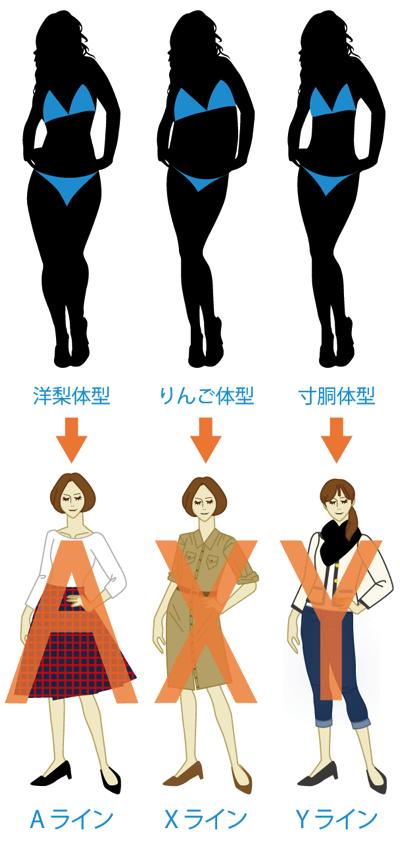 体型別:Aライン・Xライン・Yライン