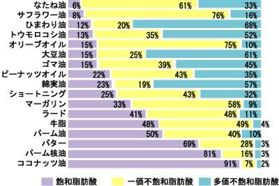 不飽和脂肪酸の比率