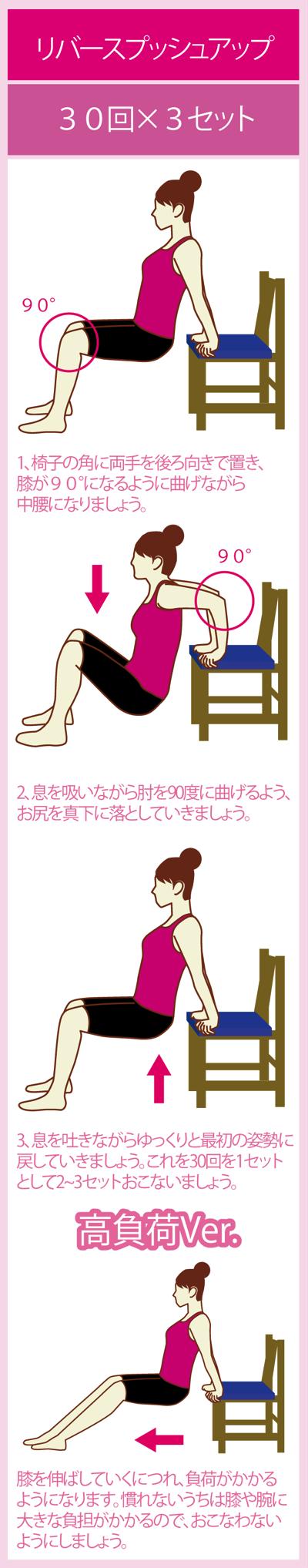 リバースプッシュアップで二の腕痩せを実現する筋トレ