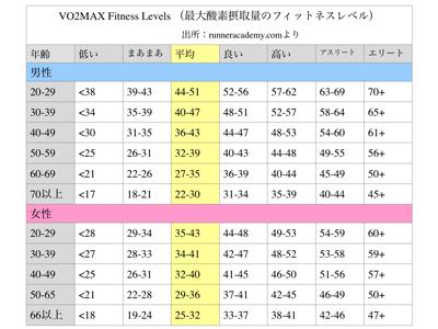 最大酸素摂取量Vo2max Chart