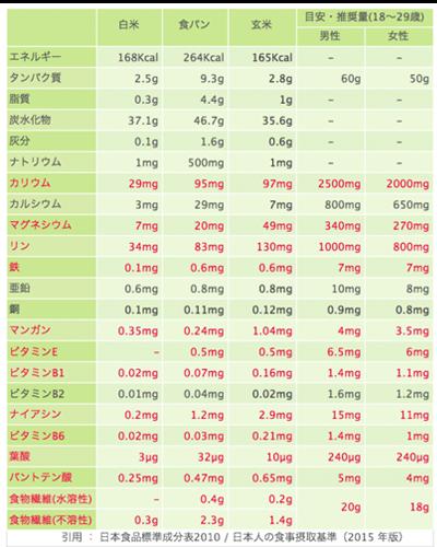 白米・食パン・玄米の栄養素を比較