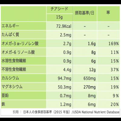 チアシードの栄養価