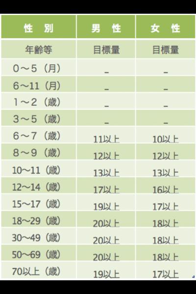 日本人の食事摂取基準 2015年版