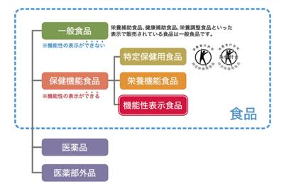 機能性表示食品とトクホの区分