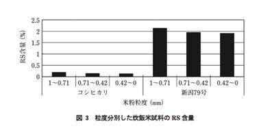 お米の種類によるレジスタントスターチ量の差