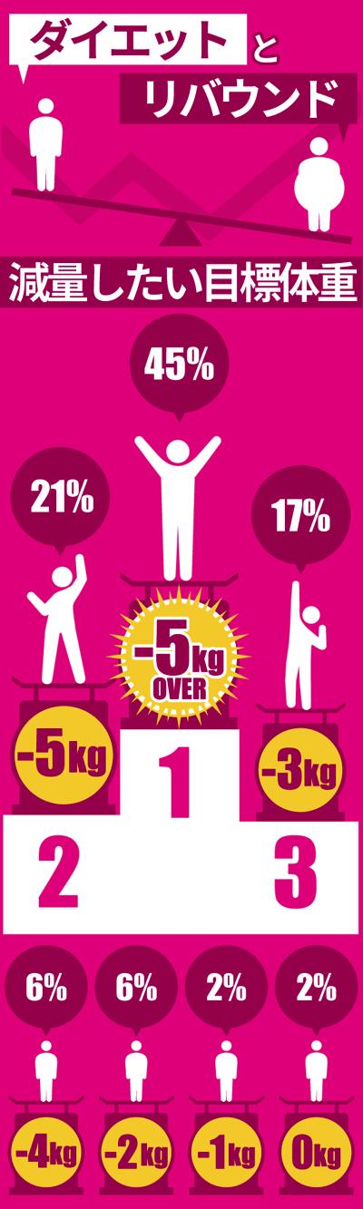 体重減の目標kg