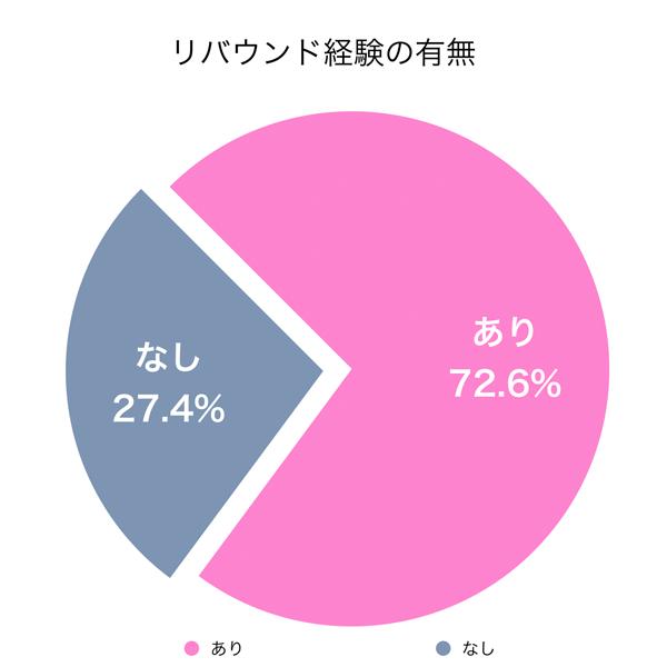 アンケート結果:リバウンド経験の有無(70%以上がリバウンドを経験)