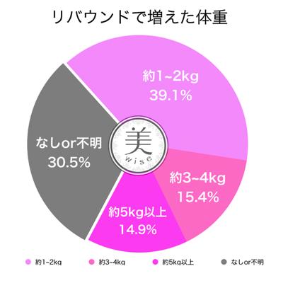 リバウンドで増えた体重量