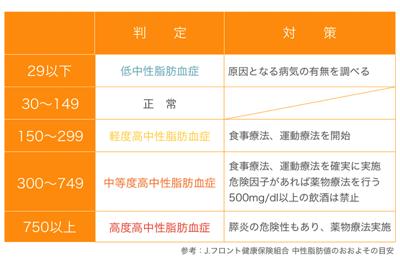 中性脂肪の基準値