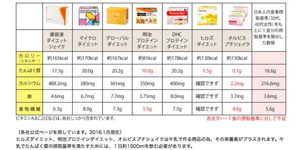 ダイエットシェイク比較表