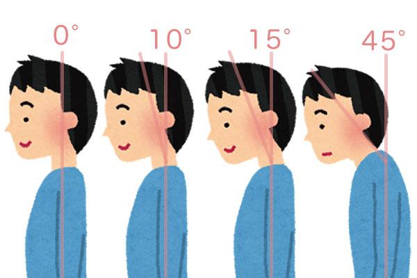 頭が前方へ傾いた場合の肩への負担を図解